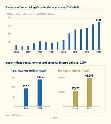 Infografía de la aldea Yucun (PRNewsfoto/CGTN)