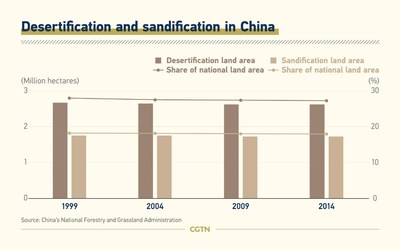 Desertificación y arenificación en China (PRNewsfoto/CGTN)