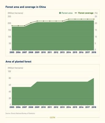 Datos forestales de China (PRNewsfoto/CGTN)