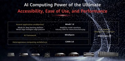 Huawei lanza plataforma de software IA Ascend de pila completa (PRNewsfoto/Huawei)