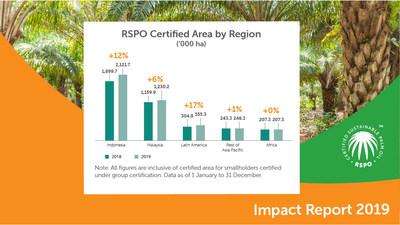 Área certificada por RSPO según región, Informe de impacto 2019 (PRNewsfoto/Roundtable On Sustainable Palm Oil)