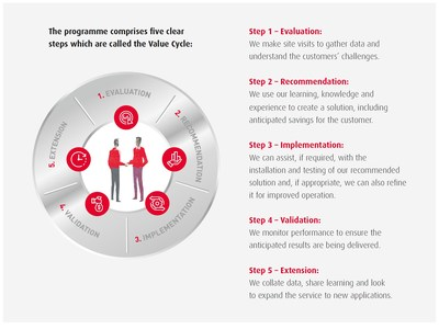 Pasos del ciclo de valor del programa AIP de NSK (PRNewsfoto/NSK Ltd.)