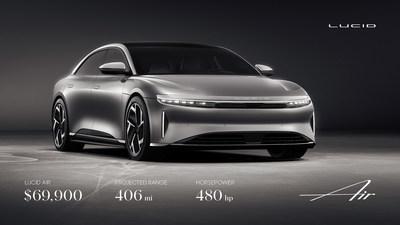 Lucid Motors announced new details about the full Lucid Air model range, including the pricing of the elemental model of the range, called simply Lucid Air, a well-equipped version with 406 miles of projected range and 480 horsepower available from just $69,900