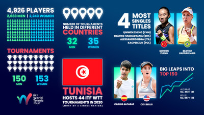 ITF World Tennis Tour year in numbers