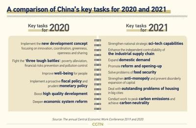 Una comparación de las tareas clave de China para 2020 y 2021 (PRNewsfoto/CGTN)