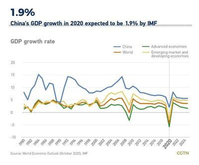 Se espera que el crecimiento del PIB de China en 2020 sea del 1,9% según el FMI (PRNewsfoto/CGTN)